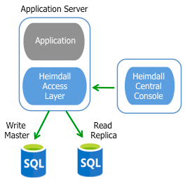 Database Scaling with Read/Write Split | Heimdall Blog