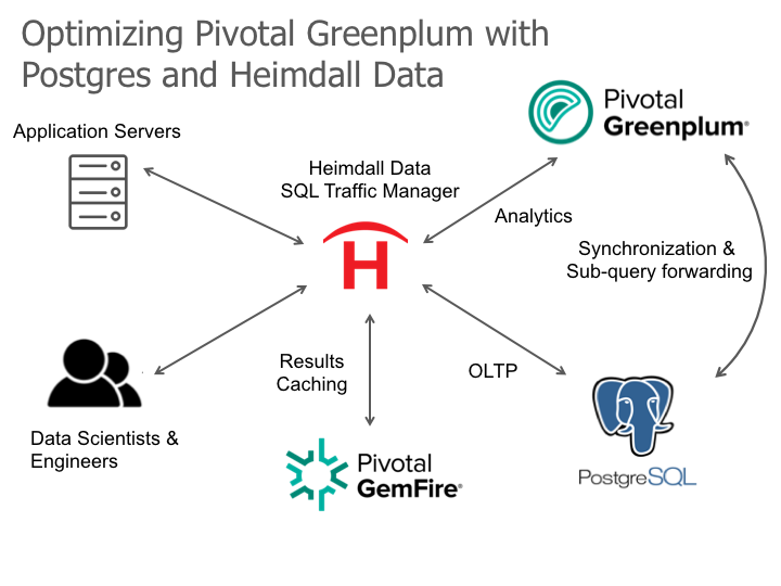 OLTP Performance from Greenplum with Heimdall Data and Postgres